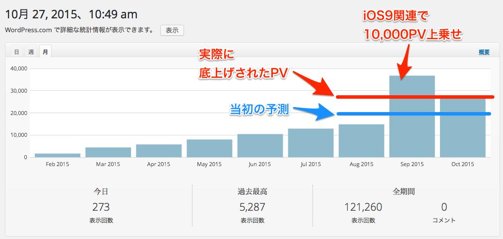 サイト統計情報_‹_bitWave