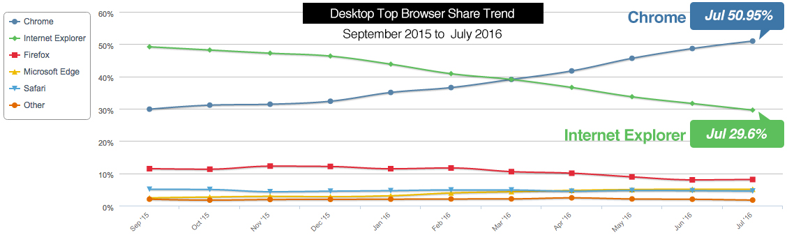 browsershare