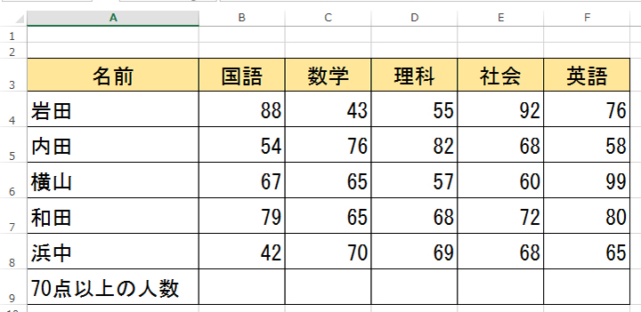 COUNTIF関数の基本図