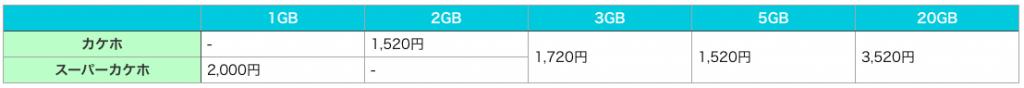 カケホ+データ定額とピタットプランの比較