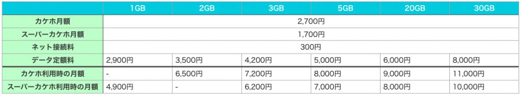 カケホ+データ定額の月額料金