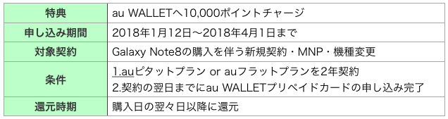Galaxy Note8 SCV37キャッシュバックキャンペーン概要