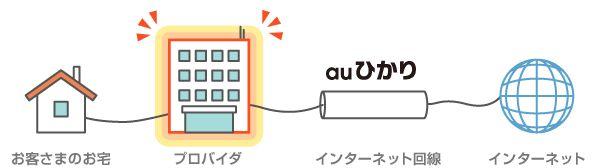 インターネット回線の説明図