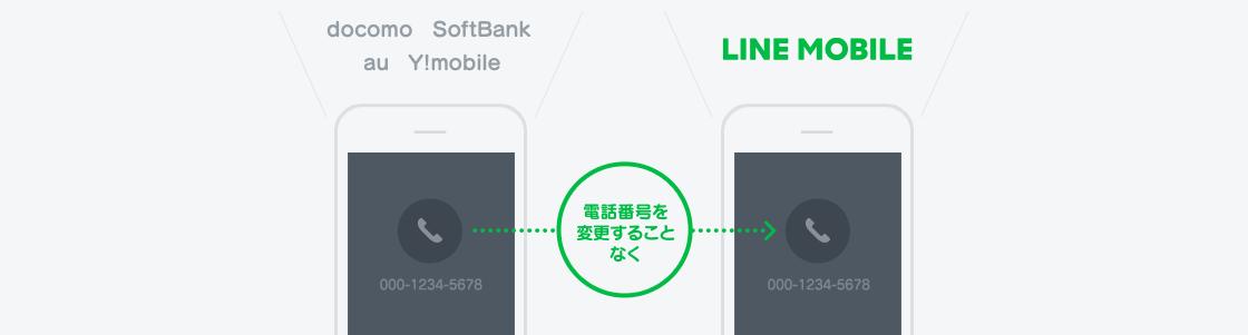 LINEモバイルに乗り換え(MNP)時の開通手続きとかかる時間