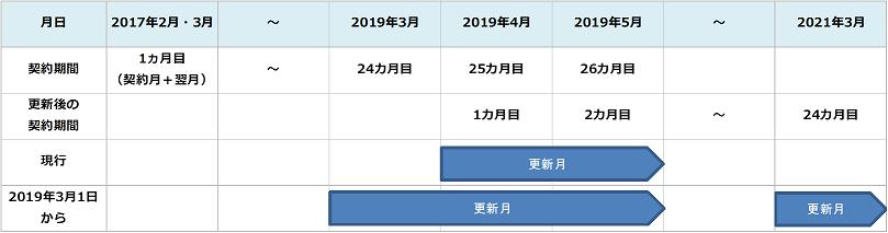 2019年3月1日以降の更新月