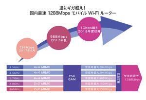 Wi-Fi STATION HW-01L進化