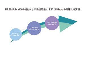 Wi-Fi STATION HW-01L高速化