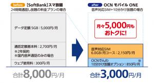 OCNモバイルONEのメリットについての画像