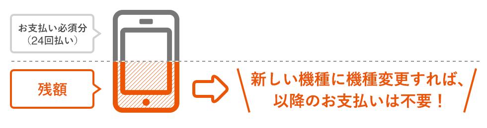 エーユーのアップグレードプログラムEX