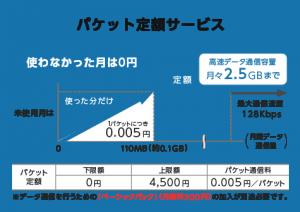 ワイモバイル ケータイプランSSのパケット定額