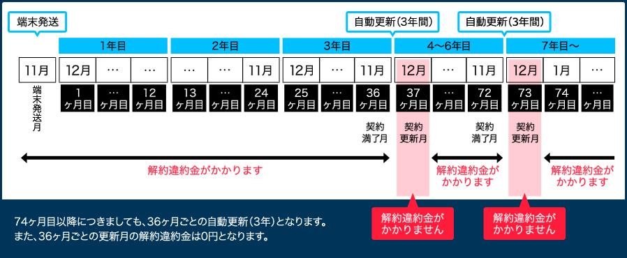 GMOとくとくBB WiMAX3年契約イメージ