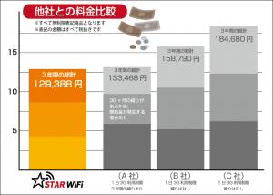 STAR WiFi 料金