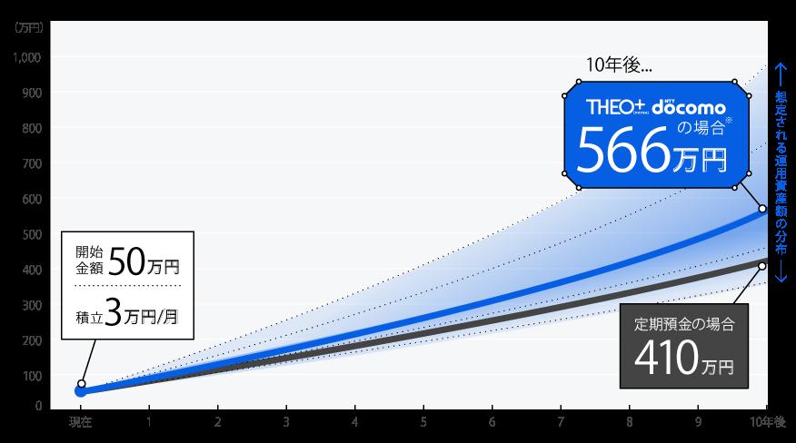 THEO+docomoの資産増加例