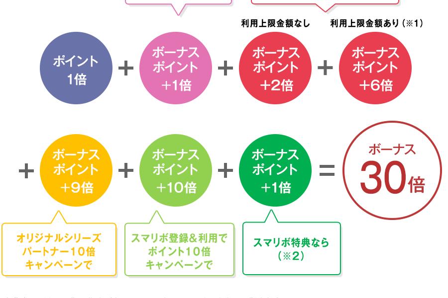 JCB CARD Wを最大限利用したら年間6万円以上もお得になる話