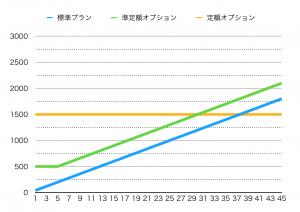 ソフトバンク通話料グラフ