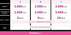 UQモバイルの料金