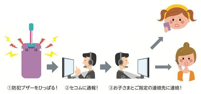 キッズケータイ mamorino5