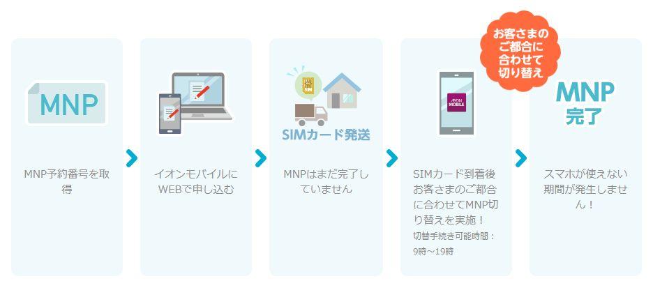 イオンモバイル MNPの手順