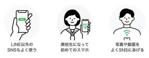 LINEモバイル コミュニケーションフリープラン