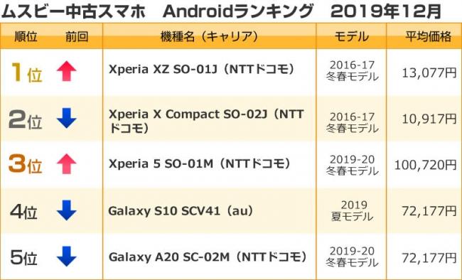 ムスビー中古 Androidの2019年12月ランキング
