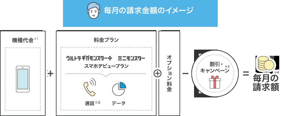 SoftBankの料金