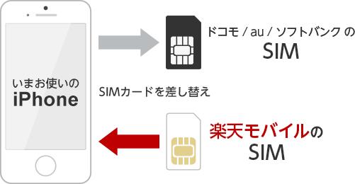 楽天モバイルのiPhone利用