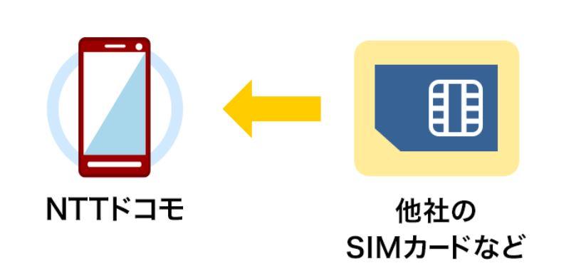 ドコモのSIMロック解除|手続きする場合の手順と条件と期間を解説
