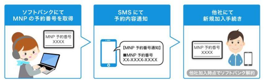 ソフトバンクMNP手順