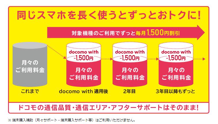 docomo with適用例