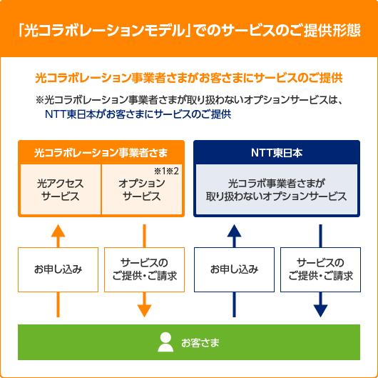 光コラボレーション NTT東日本