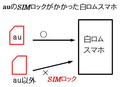 SIMロック
