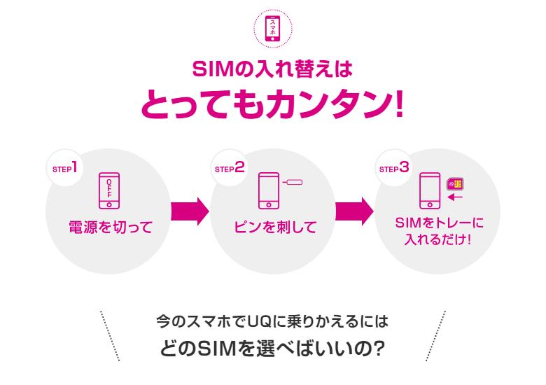 UQモバイル SIM 入れ替え