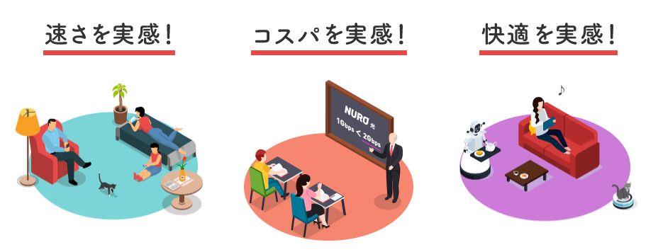 NURO光がおすすめな6つの理由!キャンペーンで4.5万円お得に申し込み