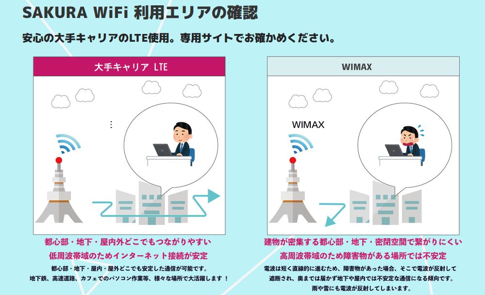 SAKURA WiFiの回線