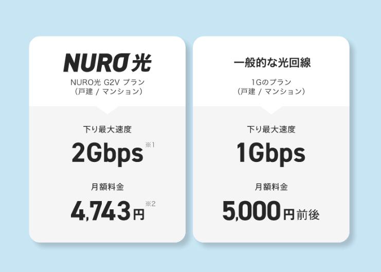 NURO光の月額料金と他社を比較