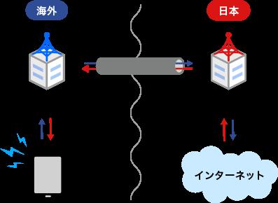 データローミングの仕組み