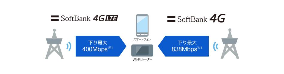 ソフトバンク 4G