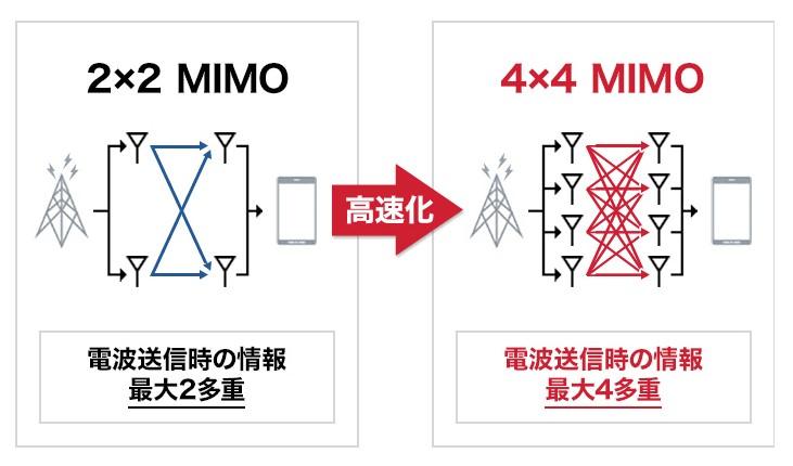 4x4MIMO
