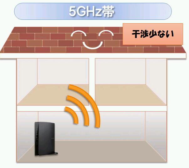 5GHzは干渉が少ない
