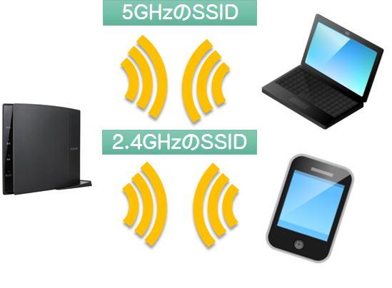 5GHzと2.4GHzの違い