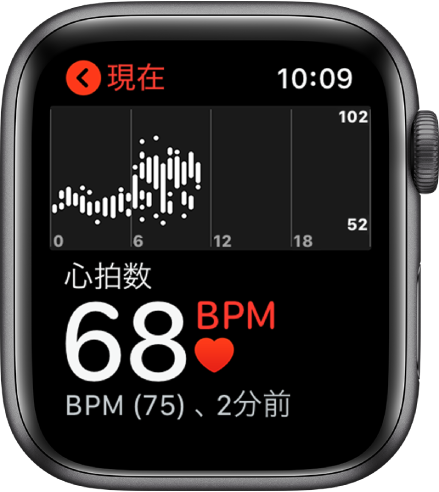 Apple Watch心拍数