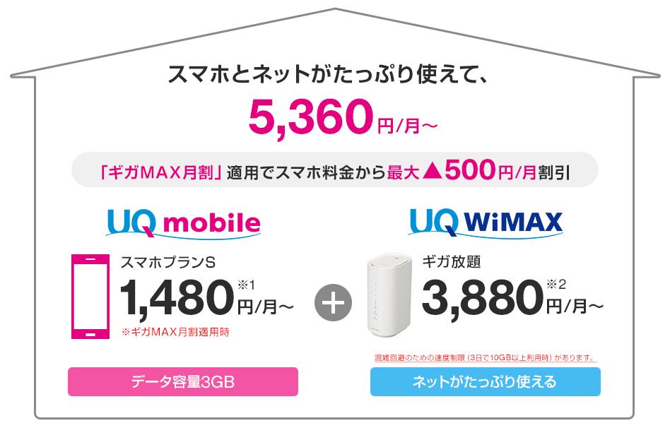 UQモバイルギガMAX月割の料金イメージ