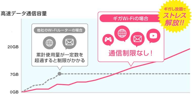 ギガWi-Fiのデータ容量グラフ