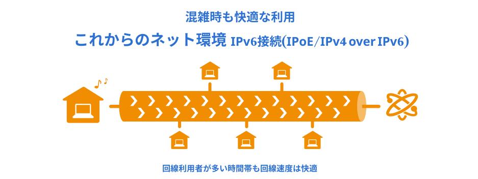 楽天ひかりのIPv6接続イメージ