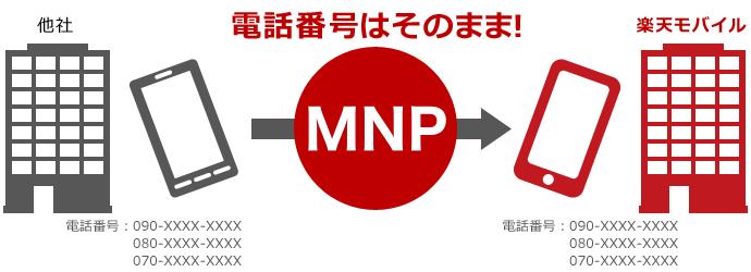 楽天モバイルへMNP