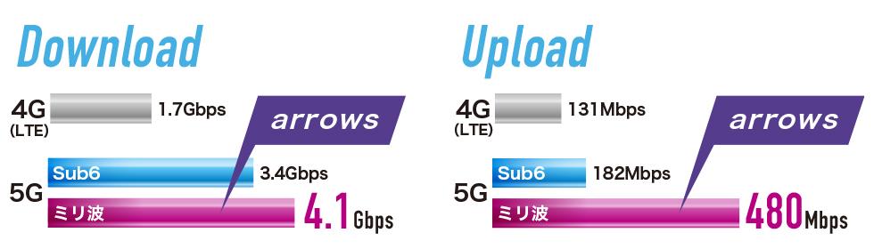 arrows 5Gのスピード