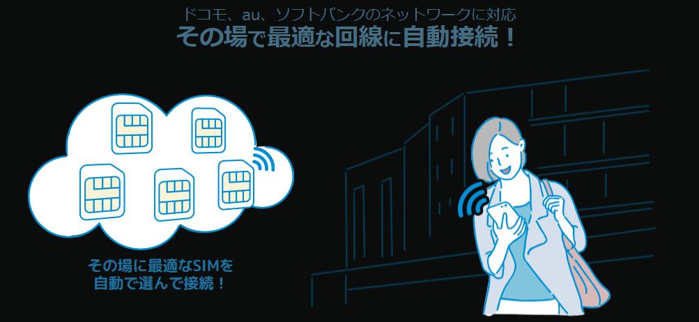 BBN Wi-FiはクラウドSIMを採用