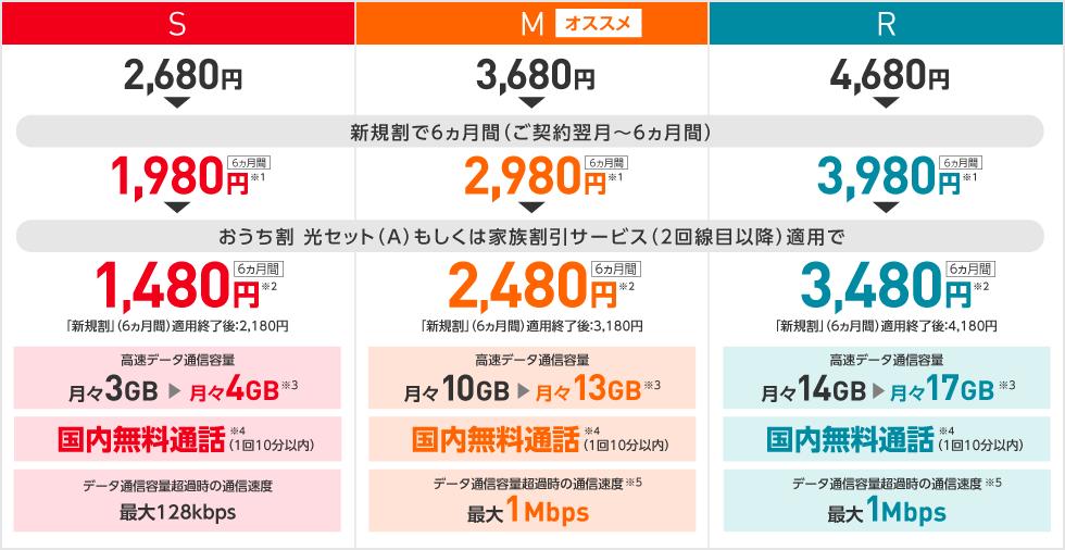 ワイモバイル料金(最新版)