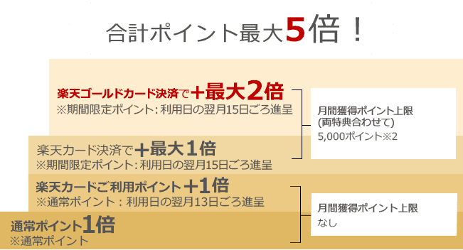 rakuten gold card 03