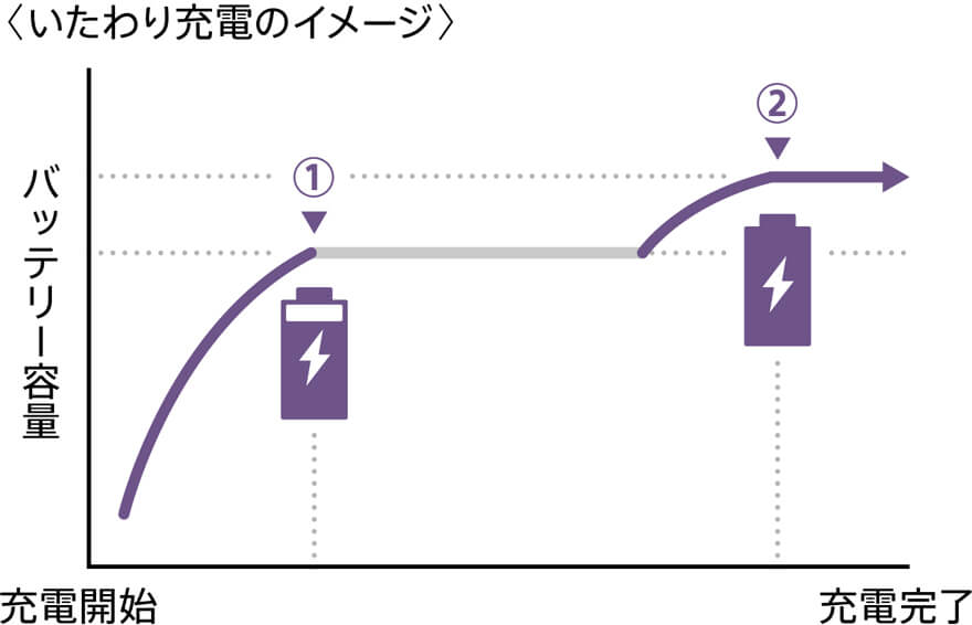 Xperia-battery
